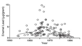 Concentration of lead in tooth enamel at year of 50% enamel completion, 1938–1993.