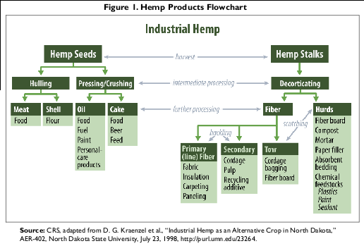 Hemp Industries Product Chart