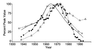 Comparison of relative temporal changes in lead concentration in tooth enamel and lake sediments, and relative changes in the total amount of lead additives to gasoline