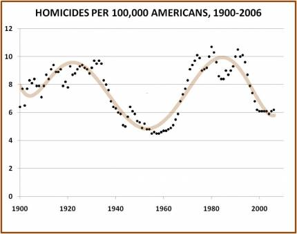 American homicide rate over the last century-plus