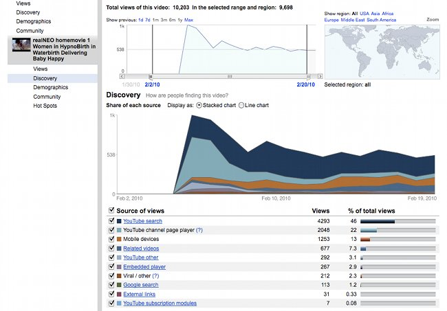 Analysis of YouTube traffic of successful YouTube video of a women giving birth ny hypno-birth and water-birth