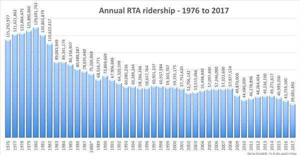RTA ridership diminishing
