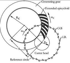 bevel gear math