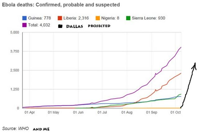 Ebola projection curves after Dallas