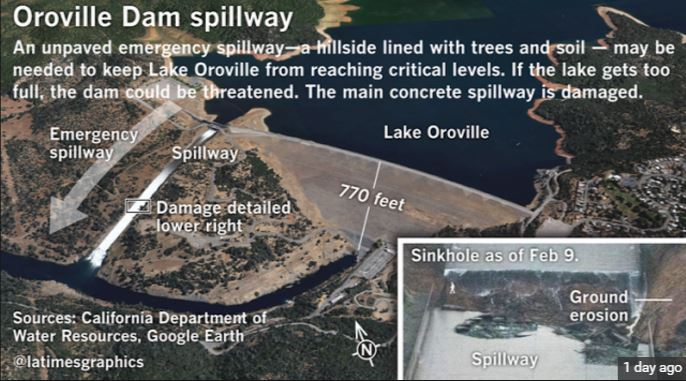 Oroville, Calif  spillway failure - IMO absolutely can endanger dam