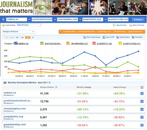 realNEO Matters - April 2011 web statistics versus primary economic development portals in Northeast Ohio