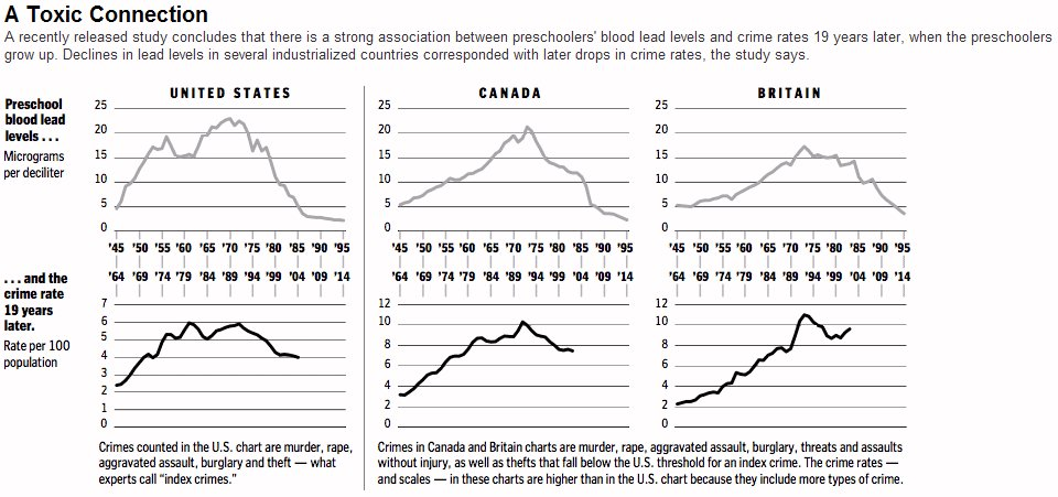 Graphs on Lead and Crime