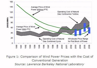 A Wind Cost Chart