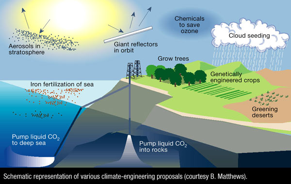 Diagram of some climate fixing ideas